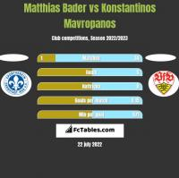 Matthias Bader vs Konstantinos Mavropanos h2h player stats