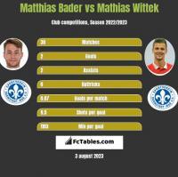 Matthias Bader vs Mathias Wittek h2h player stats