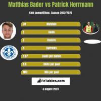 Matthias Bader vs Patrick Herrmann h2h player stats