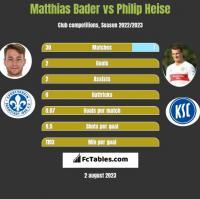 Matthias Bader vs Philip Heise h2h player stats