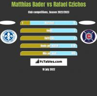 Matthias Bader vs Rafael Czichos h2h player stats