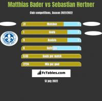 Matthias Bader vs Sebastian Hertner h2h player stats