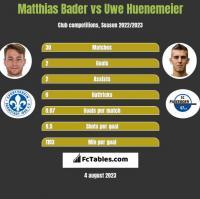 Matthias Bader vs Uwe Huenemeier h2h player stats