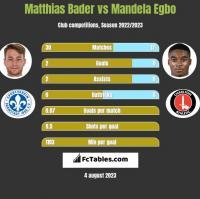 Matthias Bader vs Mandela Egbo h2h player stats