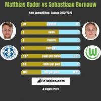 Matthias Bader vs Sebastiaan Bornauw h2h player stats