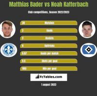 Matthias Bader vs Noah Katterbach h2h player stats