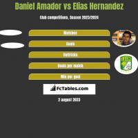 Daniel Amador vs Elias Hernandez h2h player stats