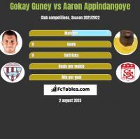 Gokay Guney vs Aaron Appindangoye h2h player stats