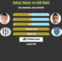 Gokay Guney vs Adil Rami h2h player stats