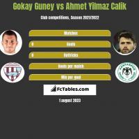 Gokay Guney vs Ahmet Yilmaz Calik h2h player stats