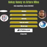 Gokay Guney vs Arturo Mina h2h player stats