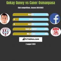 Gokay Guney vs Caner Osmanpasa h2h player stats