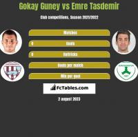 Gokay Guney vs Emre Tasdemir h2h player stats