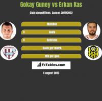 Gokay Guney vs Erkan Kas h2h player stats