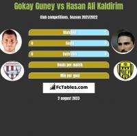 Gokay Guney vs Hasan Ali Kaldirim h2h player stats