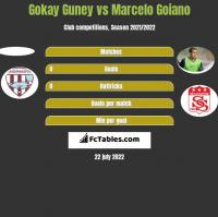 Gokay Guney vs Marcelo Goiano h2h player stats