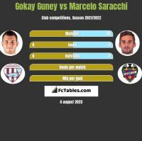 Gokay Guney vs Marcelo Saracchi h2h player stats