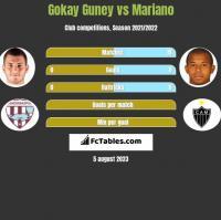 Gokay Guney vs Mariano h2h player stats