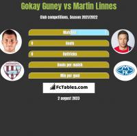 Gokay Guney vs Martin Linnes h2h player stats