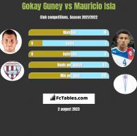 Gokay Guney vs Mauricio Isla h2h player stats
