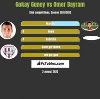 Gokay Guney vs Omer Bayram h2h player stats