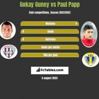 Gokay Guney vs Paul Papp h2h player stats