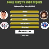 Gokay Guney vs Sadik Ciftpinar h2h player stats