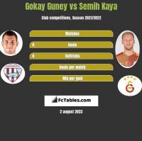 Gokay Guney vs Semih Kaya h2h player stats
