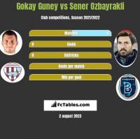 Gokay Guney vs Sener Oezbayrakli h2h player stats