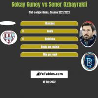 Gokay Guney vs Sener Ozbayrakli h2h player stats