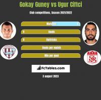 Gokay Guney vs Ugur Ciftci h2h player stats