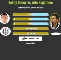 Gokay Guney vs Yuto Nagatomo h2h player stats