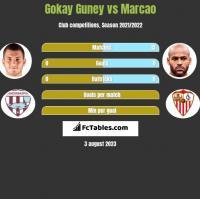 Gokay Guney vs Marcao h2h player stats