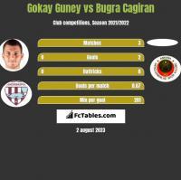 Gokay Guney vs Bugra Cagiran h2h player stats