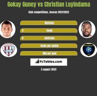 Gokay Guney vs Christian Luyindama h2h player stats