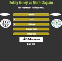 Gokay Guney vs Murat Saglam h2h player stats