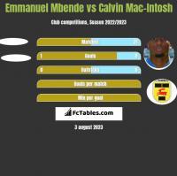 Emmanuel Mbende vs Calvin Mac-Intosh h2h player stats