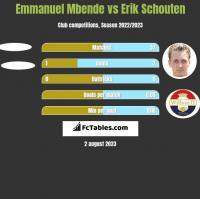 Emmanuel Mbende vs Erik Schouten h2h player stats