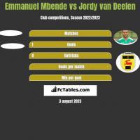 Emmanuel Mbende vs Jordy van Deelen h2h player stats