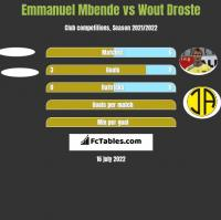 Emmanuel Mbende vs Wout Droste h2h player stats