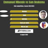Emmanuel Mbende vs Sam Beukema h2h player stats