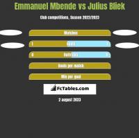 Emmanuel Mbende vs Julius Bliek h2h player stats
