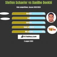 Steffen Schaefer vs Danilho Doekhi h2h player stats
