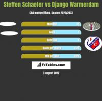Steffen Schaefer vs Django Warmerdam h2h player stats