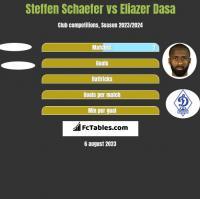 Steffen Schaefer vs Eliazer Dasa h2h player stats