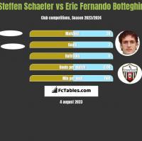 Steffen Schaefer vs Eric Fernando Botteghin h2h player stats