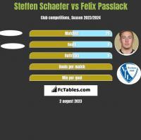 Steffen Schaefer vs Felix Passlack h2h player stats