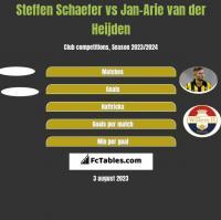 Steffen Schaefer vs Jan-Arie van der Heijden h2h player stats