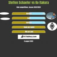 Steffen Schaefer vs Ko Itakura h2h player stats