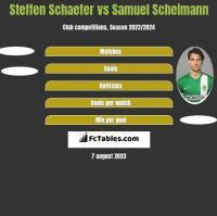 Steffen Schaefer vs Samuel Scheimann h2h player stats
